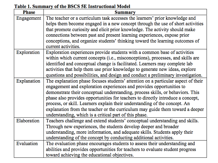constructivist lesson plan template - using the 5e s instructional framework to implement the